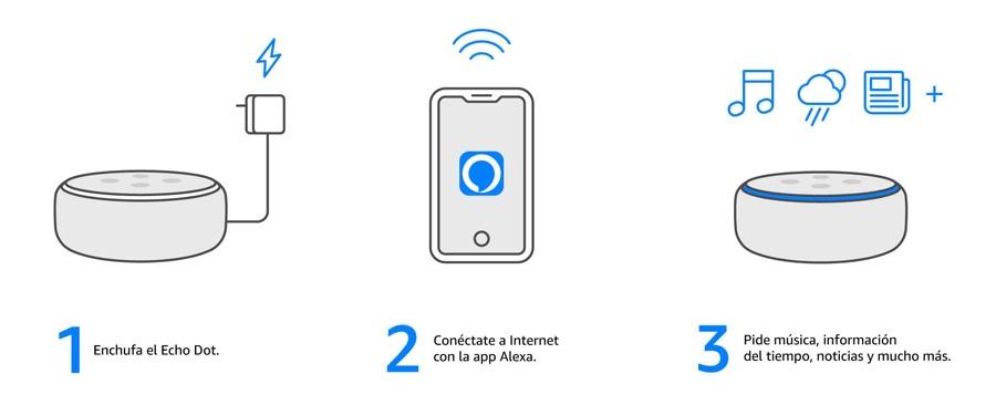 manual echo dot 3, como se usa echo dot tercera generacion, tutorial, utilización facil de usar